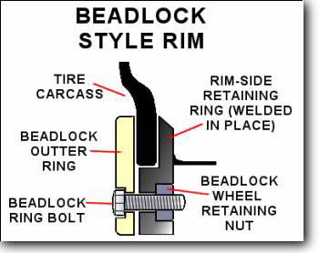 atv-beadlock-wheels