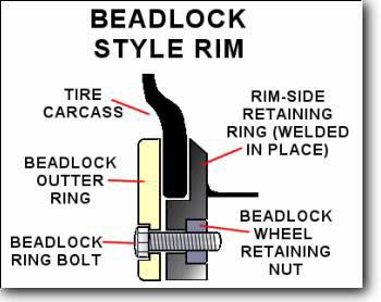 atv-beadlock-wheels